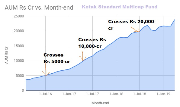 aum growth graphic kotak standard multicap fund