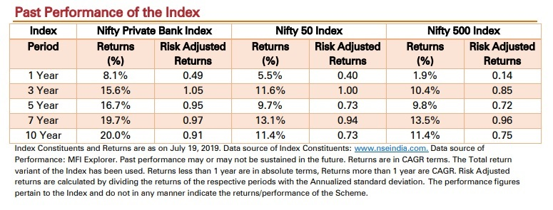 Historical returns of Nifty Private Bank index