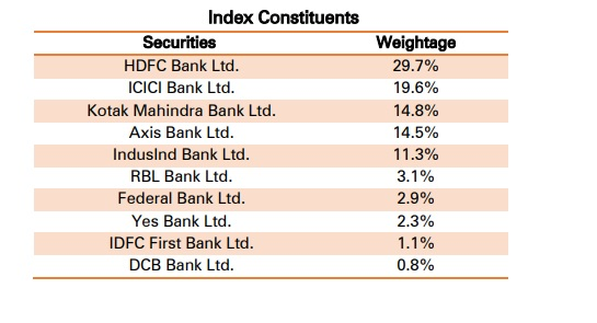 Nifty Private Bank index stock list
