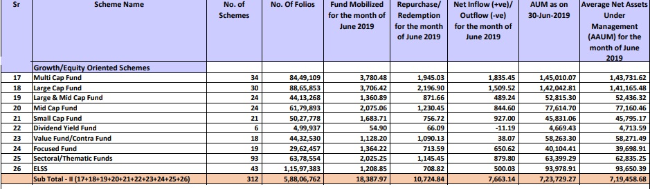 equity funds inflow june 2019