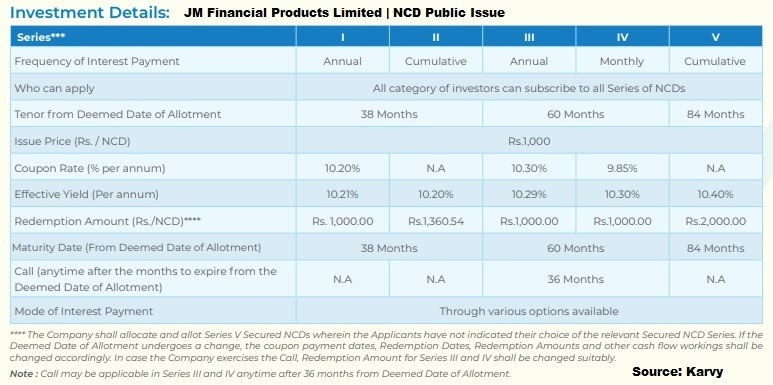 JM Financial NCDs