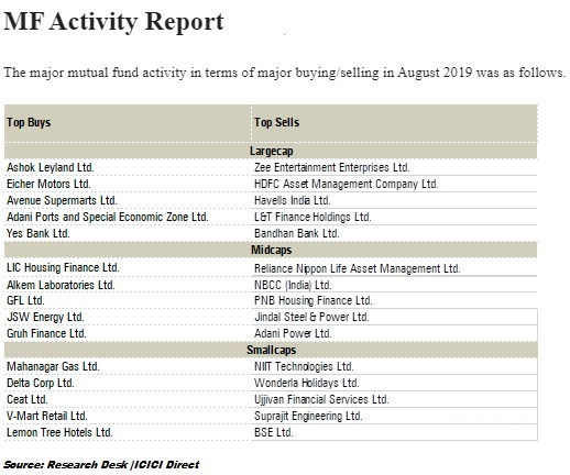 Stocks bought and sold by MFs in August