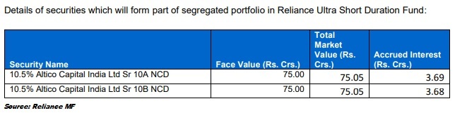 Reliance Ultra Short Duration Fund exposure to Altico