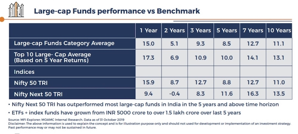 Large cap funds Vs index funds