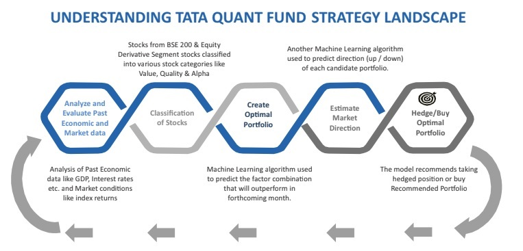 Tata Quant Fund strategy