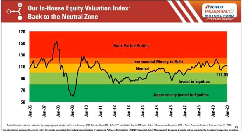 ICICI Prudential Valuation Model
