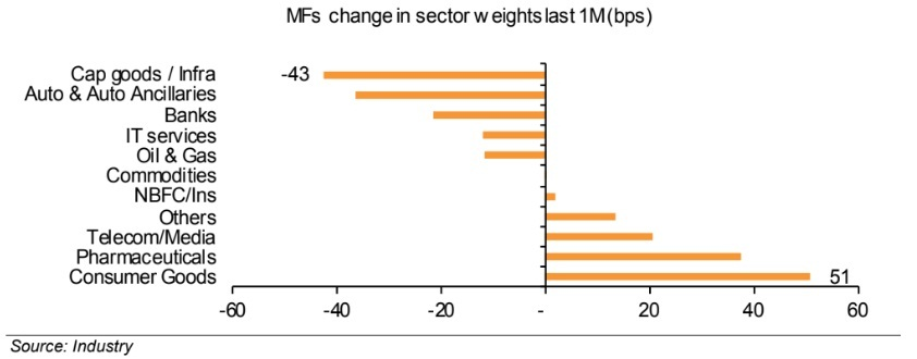 MF holdings sector composition