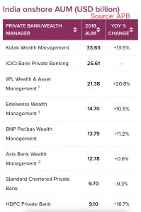 India wealth management