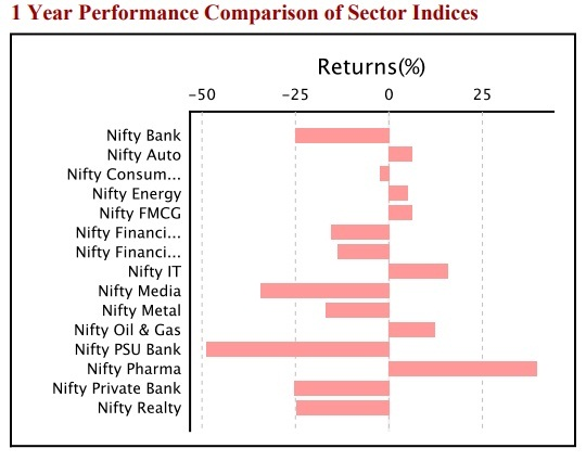 Sectoral indices HDFC Banking ETF