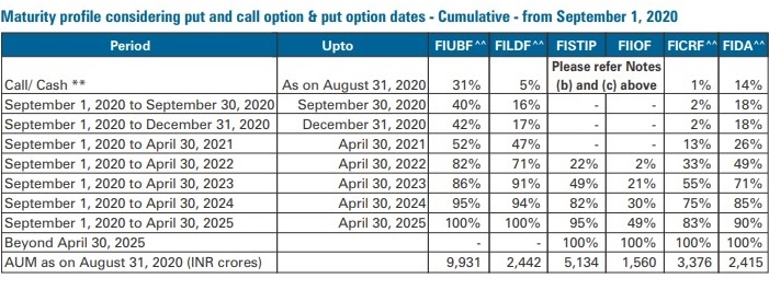 Franklin Templeton MF debt schemes maturity